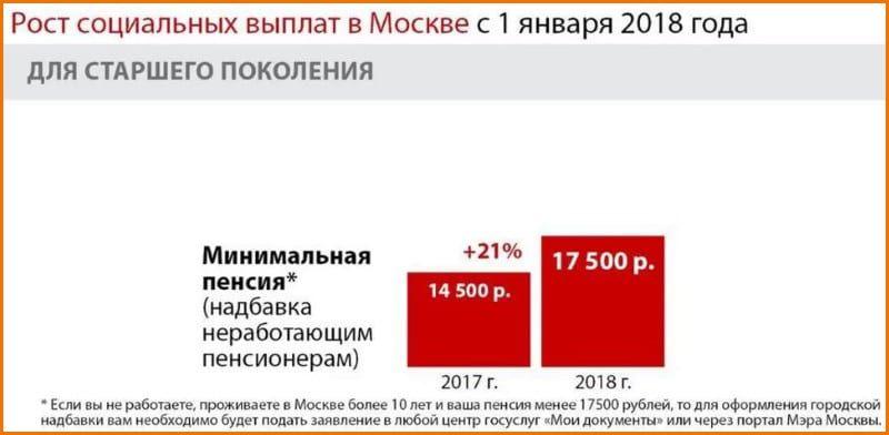 Если прописан в московской области пенсия выше чем лругих регионах